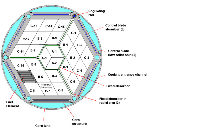 Core diagram