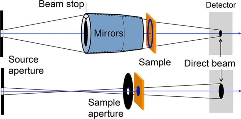 Schematic of small-angle neutron scattering (SANS) instruments